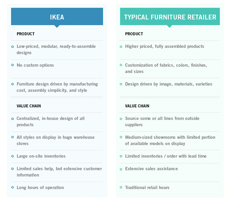 competitive analysis and strategy of ikea furniture Key competitive advantages of ikea's following are the key competitive   image around the globe and also well known for quality, stylish furniture at low  cost.