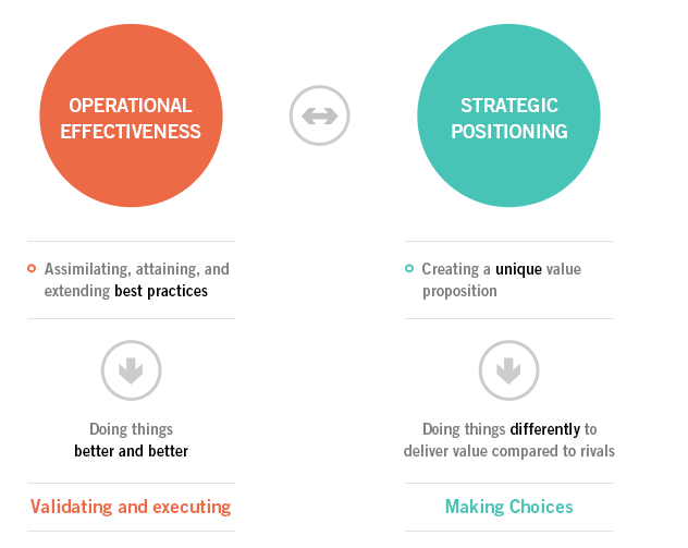 Operational Effectiveness vs. Strategy - Institute For Strategy ...